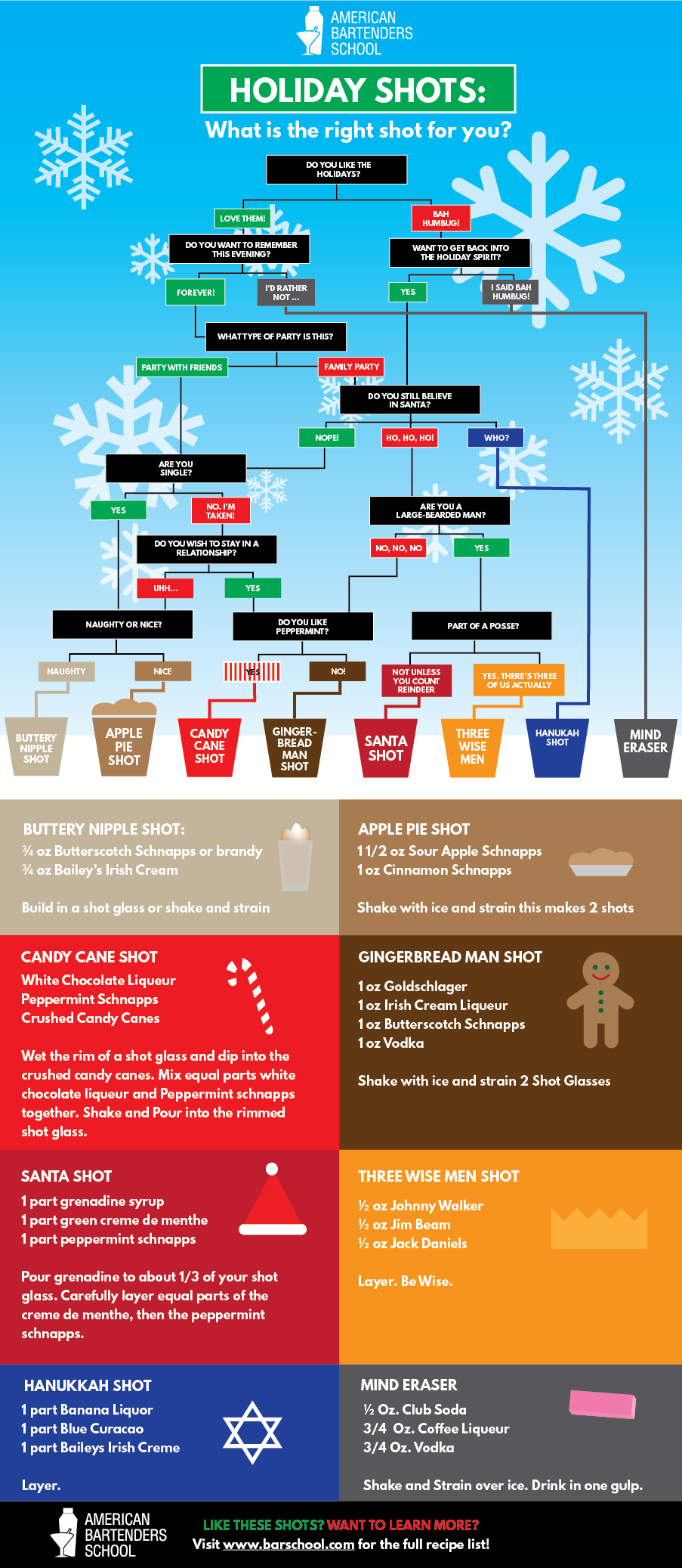 holiday shot flow chart