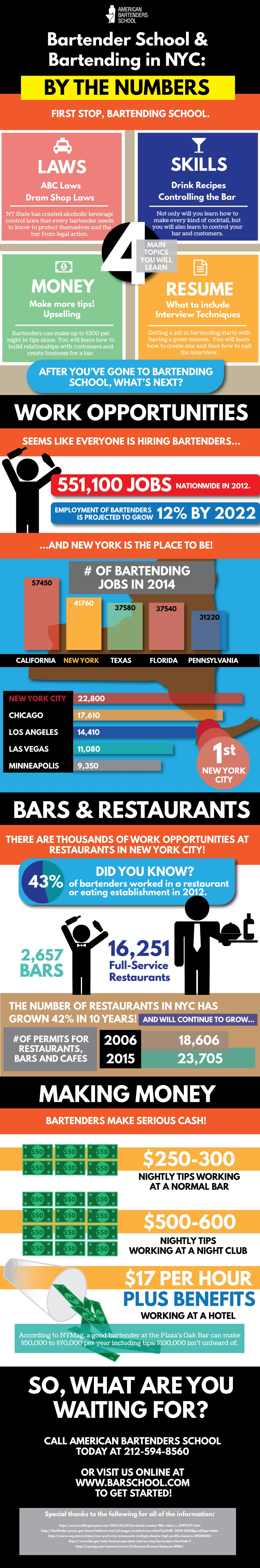 Bartender-school-and-bartending-in-nyc-by-the-numbers